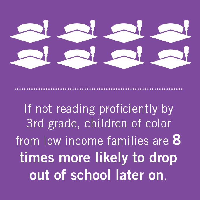 If not reading proficiently by 3rd grade, children of color from low income families are 8 times more likely to drop out of school later on.