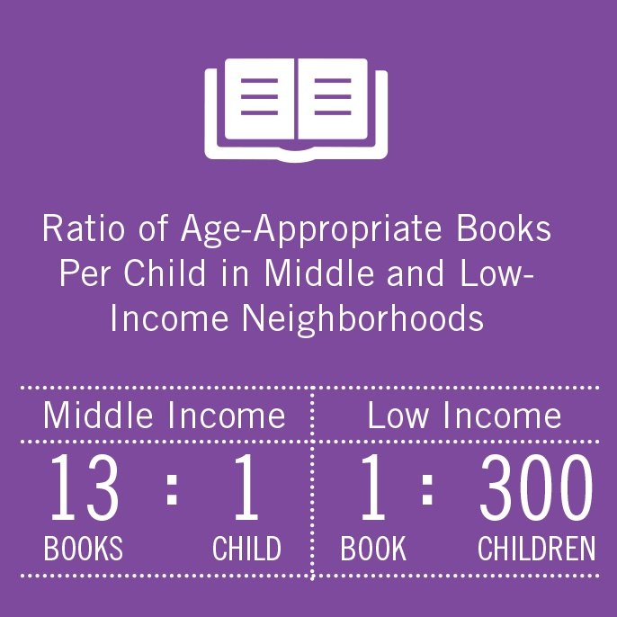 Ratio of age-appropriated books per child in middle and low-income neighborhoods: middle income 13 books: 1 child; low income 1 book: 300 children
